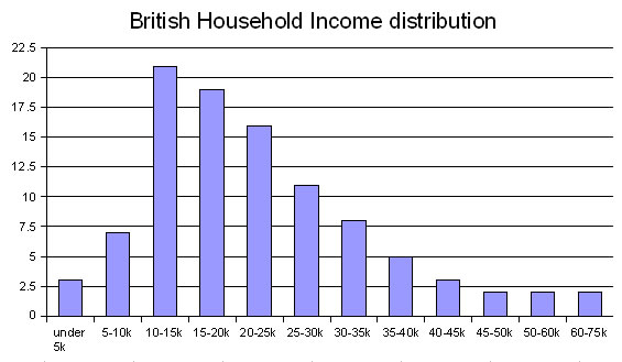 Household Income IFS 2ANC 2006